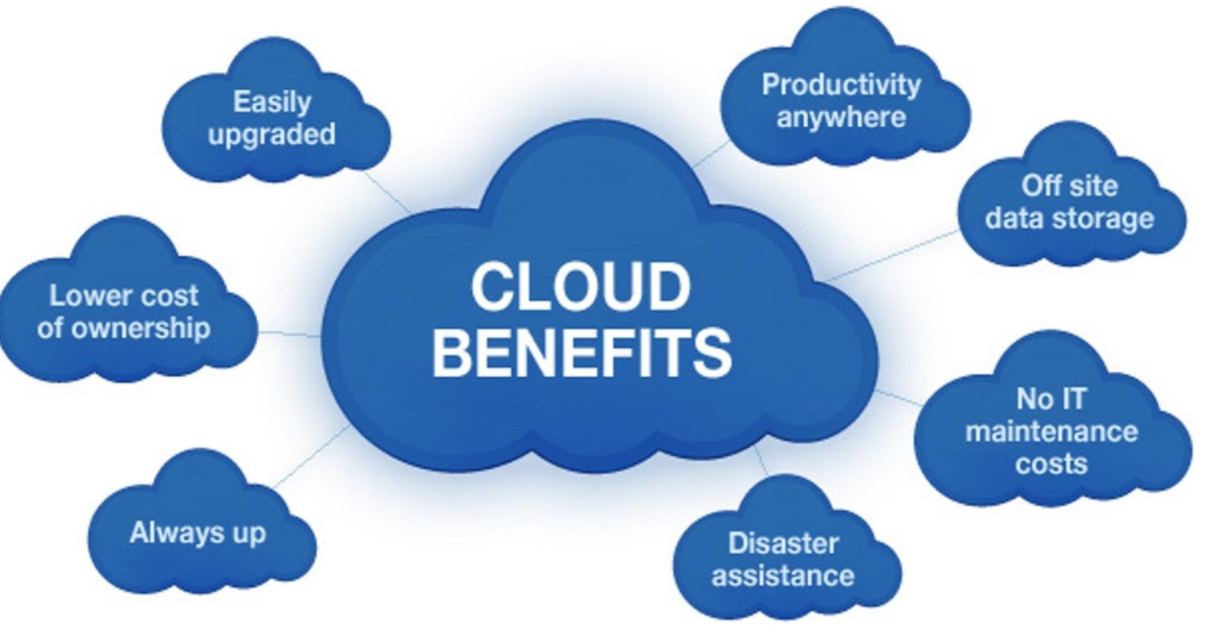 Advantages of Cloud Storages