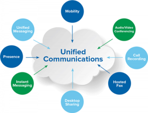 Unified Communications Is the Future of Interaction Technology